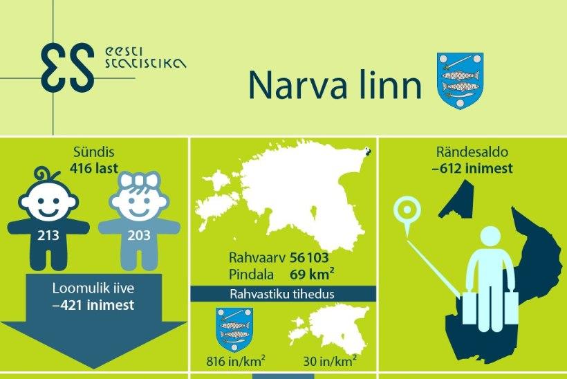 KIIRÜLEVAADE: mis linn see Narva on, kuhu president läks?
