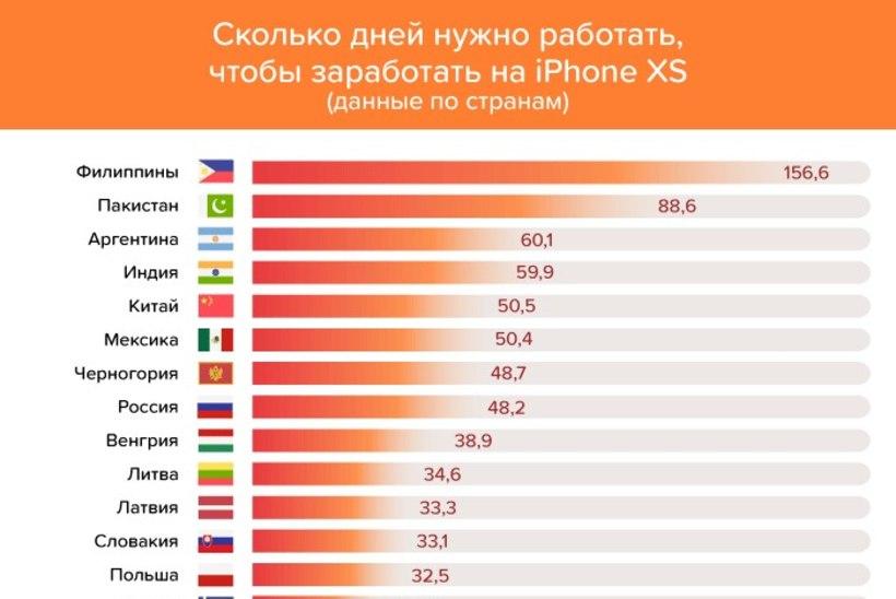 Сколько дней нужно работать жителю Эстонии, чтобы купить новый айфон