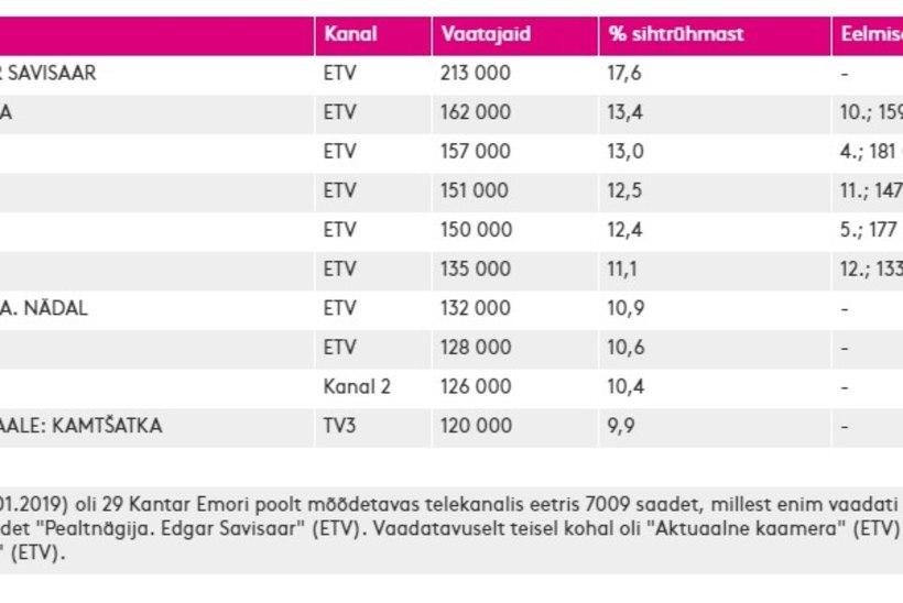 TELETOP | Kärmase saade Savisaarest meelitas vaatajad telekate ette, Kanal 2 ja TV3 vaevu tabelis