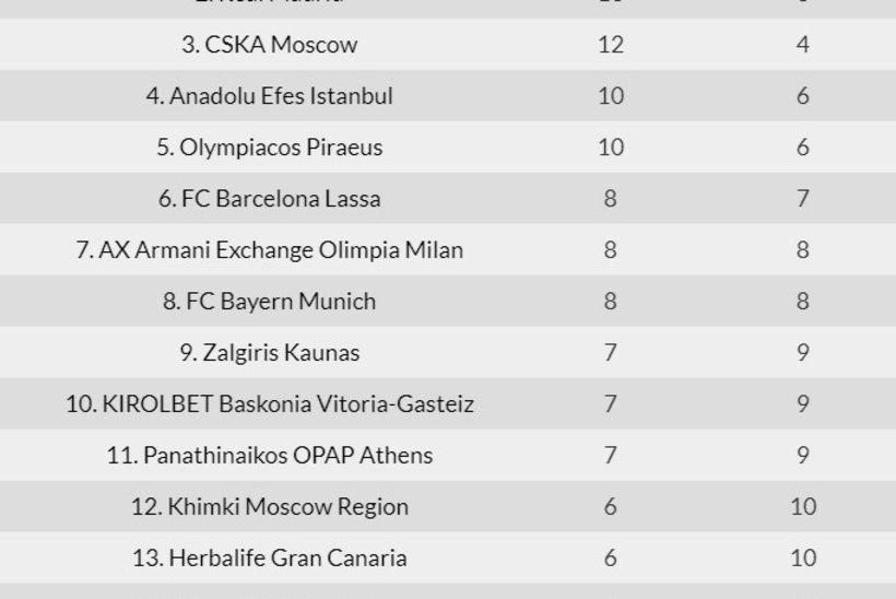 Žalgiris andis CSKA-le lahingu, aga kaotas taas napilt