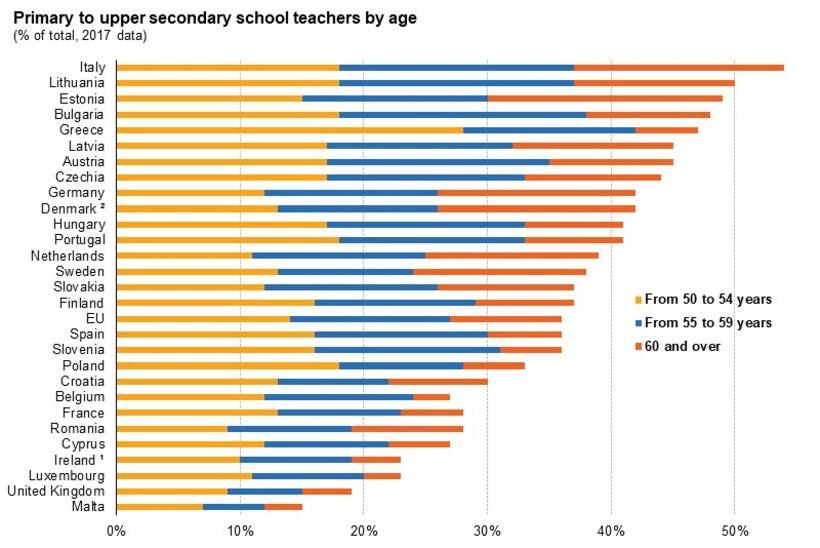 KRIITILINE SEIS: Eestis on Euroliidu vanimad õpetajad