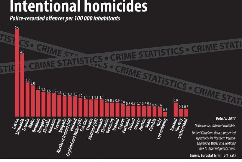 KARM STATISTIKA: Euroopas tapetakse kõige rohkem inimesi kolmes Balti riigis