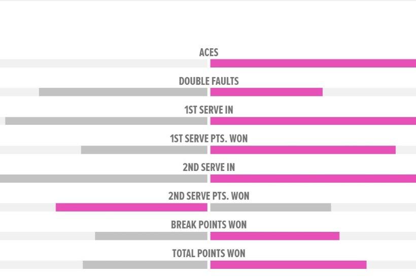Tennisenaiskond kaotas teist päeva järjest otsustavas matšis