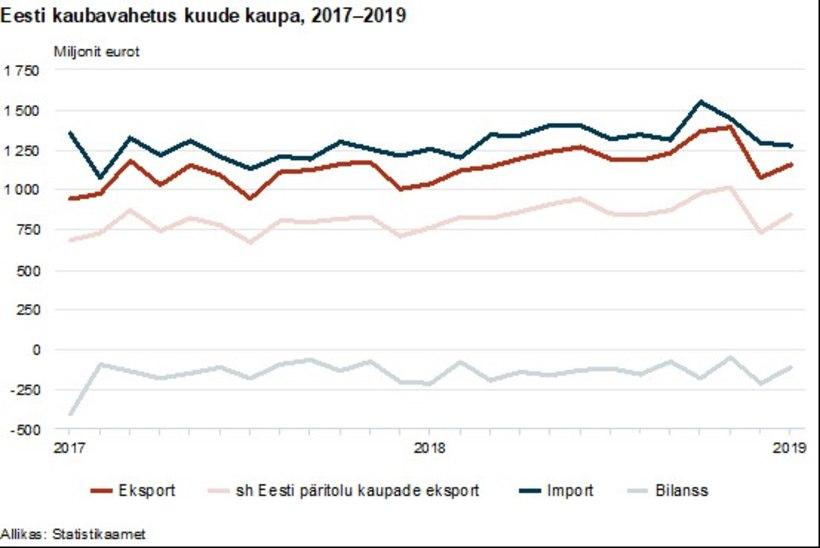Jaanuaris jätkus ekspordi kasv, kõige rohkem viidi kaupa Soome, Rootsi ja Lätti