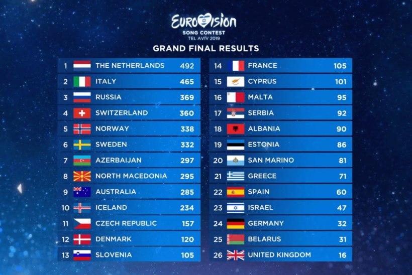PUNKTITABEL – Holland võitis Eurovisioni 492 punktiga