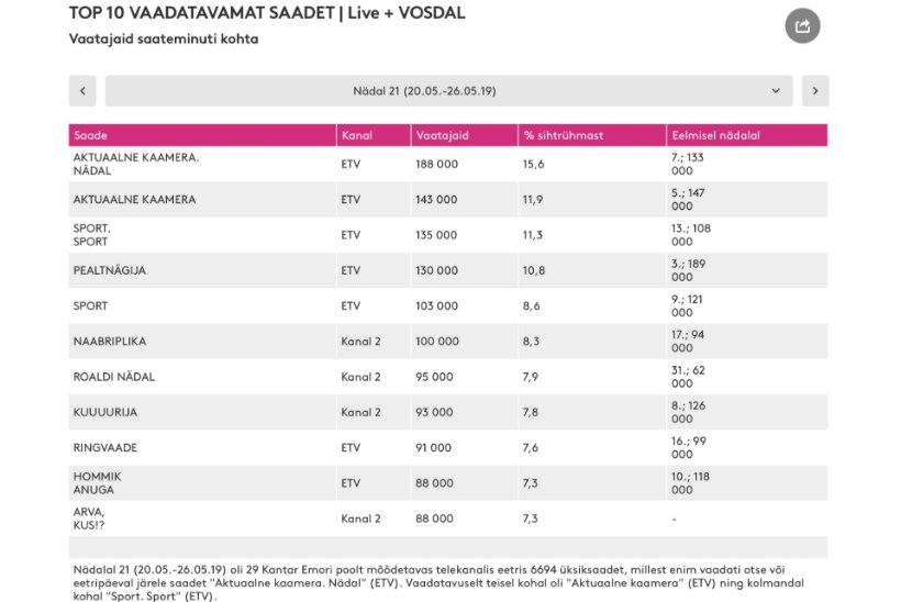 """TELETOP   Liidriks tõusis """"Aktuaalne kaamera"""", tabelisse jõudsid ka mitmed Kanal 2 saated"""