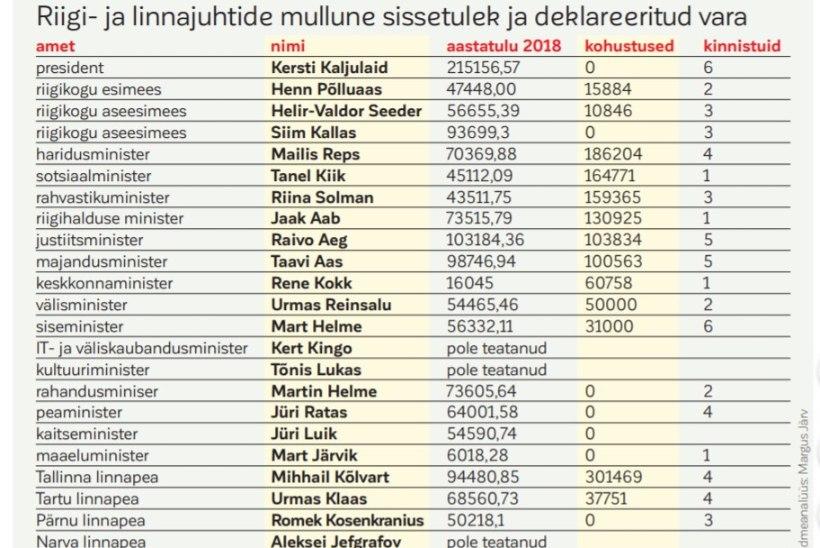 GRAAFIK | Riigijuhtide tulud ja võlad. President teenis mullu ligi 18 000 eurot kuus