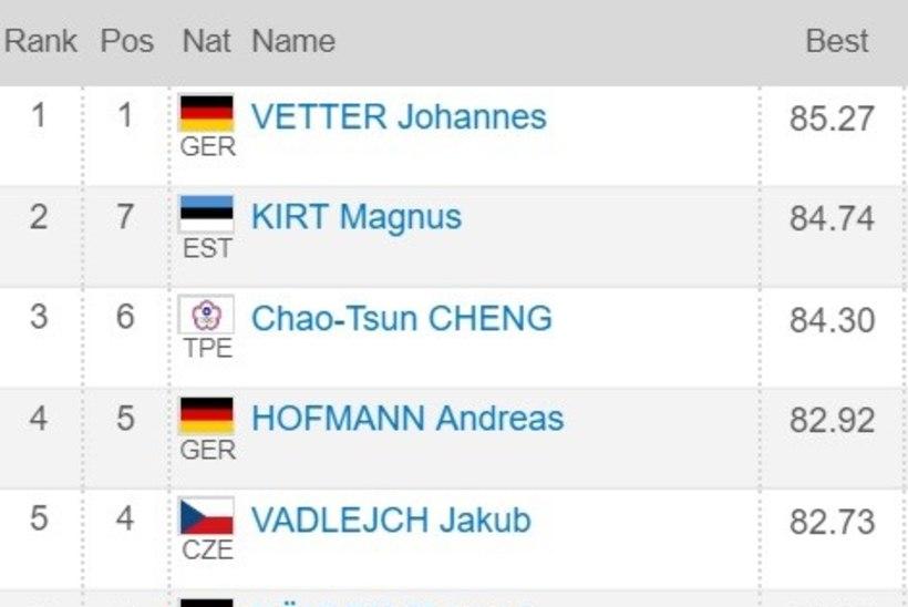 Magnus Kirt taas paremate hulgas, kuid võistluse tase kujunes ootamatult kesiseks