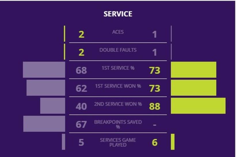 KAHJU! Kontaveidi Wimbledoni peaproov lõppes ootamatult vara