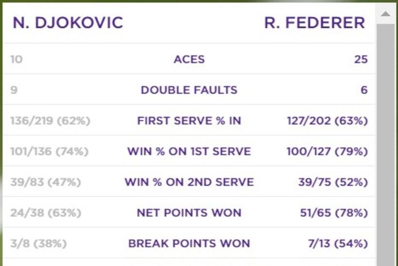 GIGANTIDE HEITLUS: Novak Djokovic ja Roger Federer andsid viietunnises Wimbledoni finaalis unustamatu lahingu