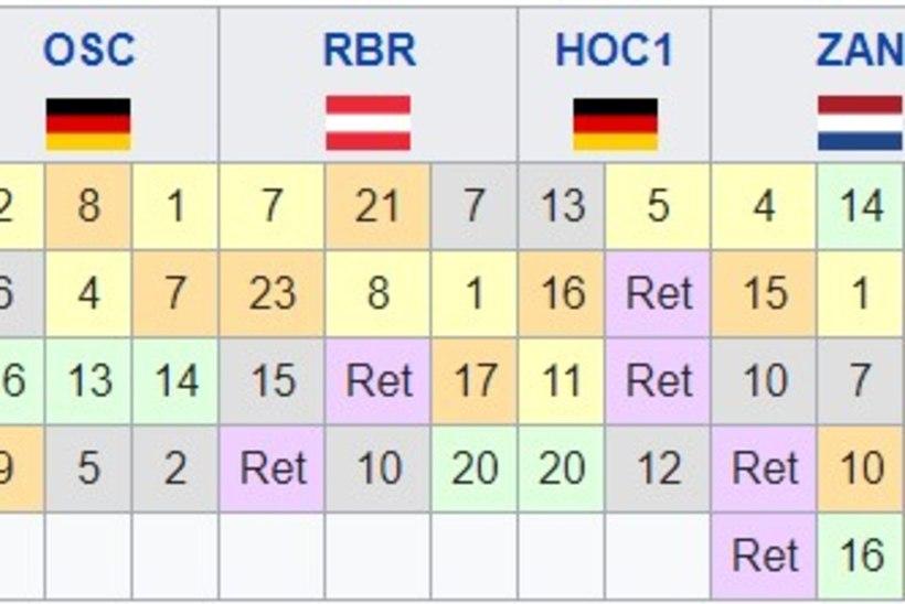 TUBLI! Paul Aron võitis Saksamaa F4-sarja etapi