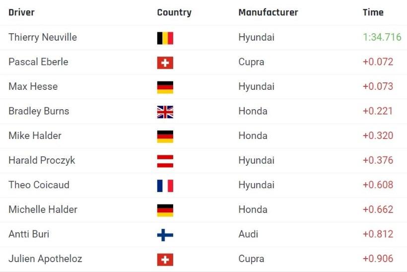 OHOH! Nädal enne WRC etappi ringrajasõitu katsetav Thierry Neuville alustas hämmastavalt hästi