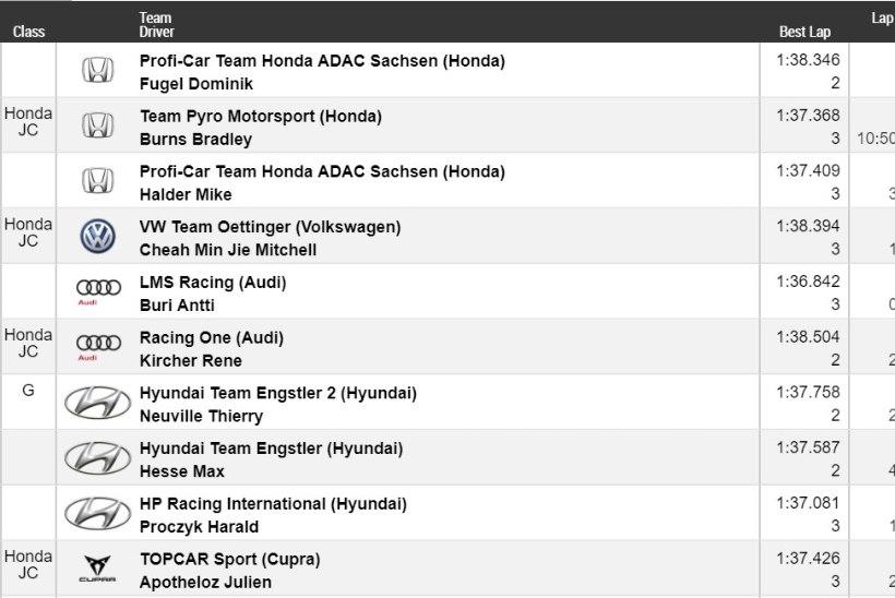 Thierry Neuville oli taas ringrajal parim Hyundai piloot