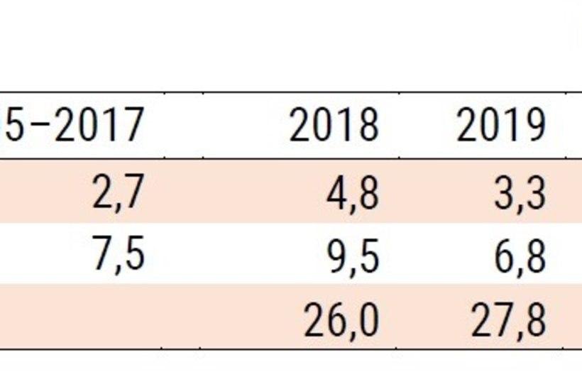 Rahandusministeeriumi suvine majandusprognoos: kasv jätkub aeglaselt
