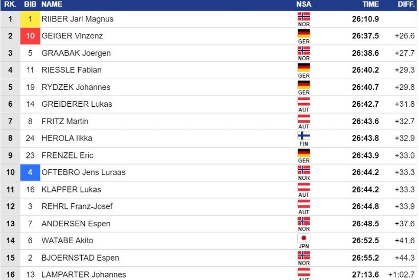 Kristjan Ilves jäi MK-hooaja esimesel võistlusel punktideta