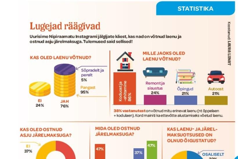 Eesti inimesed arutlevad: kuidas on elu mõjutanud laenud ja järelmaksud?