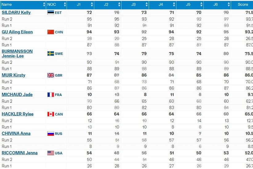 KULDNE KELLY! Sildaru võitis noorte olümpiamängudel pargisõidu!
