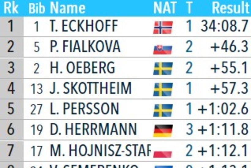 Tubli! Johanna Talihärm tõusis punktikohale!
