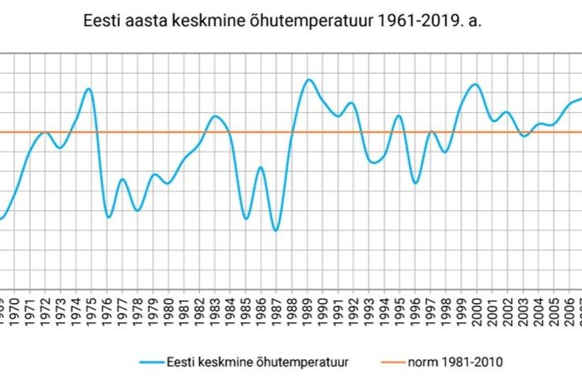 Aasta 2019 oli viimase enam kui poole sajandi üks soojemaid