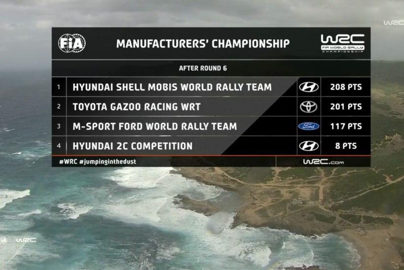 Hyundai võttis Sardiinia rallilt kaksikvõidu, Tänak oli parim punktikatsel