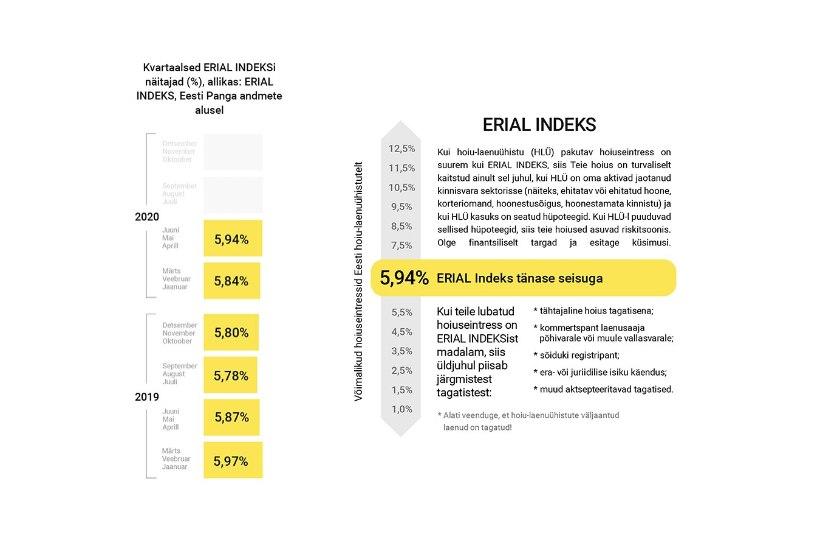 Hoiustamise riske aitab maandada Erial Indeks