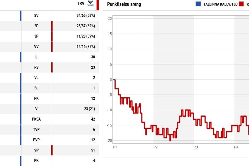 Tallinna Kalev pööras viie ja poole minutiga 15punktilise kaotusseisu võiduks