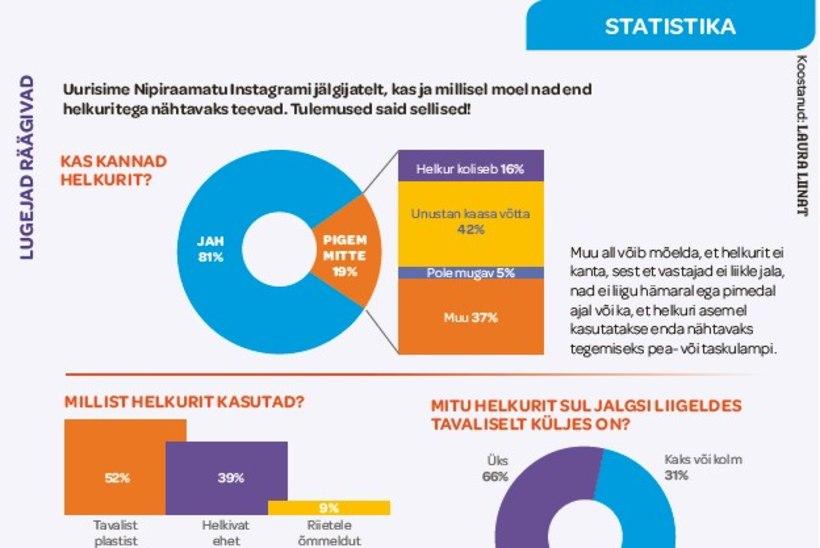 Eesti inimesed arutlevad: millist helkurit tasub usaldada?