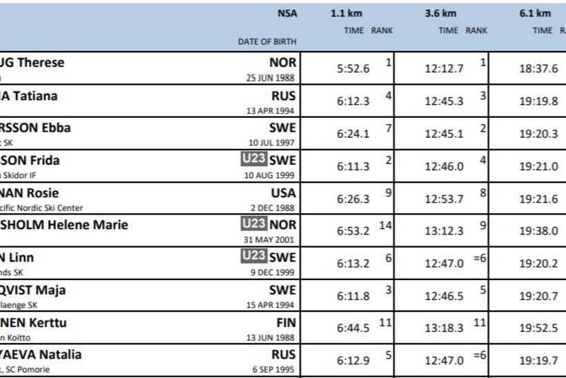 Kläbo sprintis Ruka minituuri võitjaks, Johaug suusatas omaette klassis