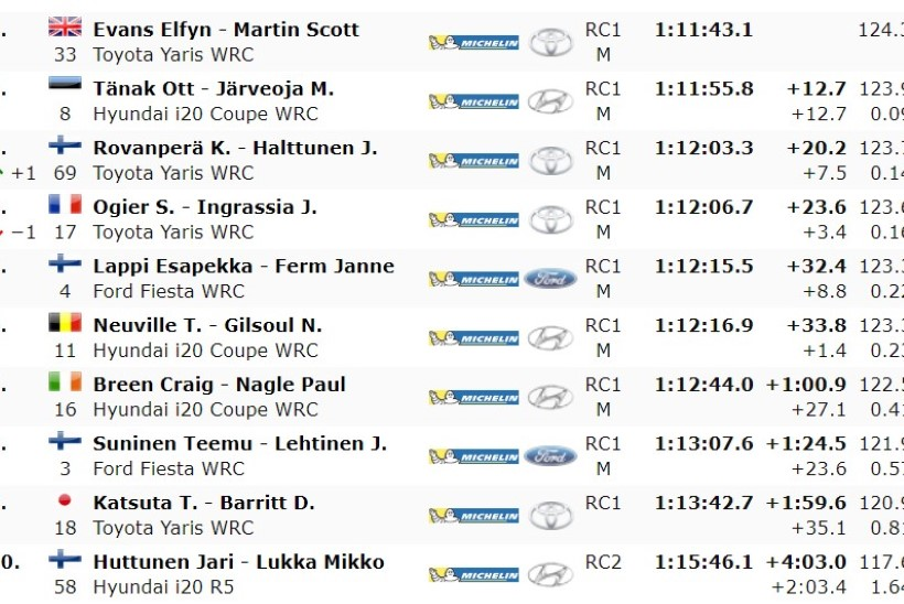 Rootsi ralli võitis Evans, Tänakule teine koht, Kalle Rovanperä tegi ajalugu