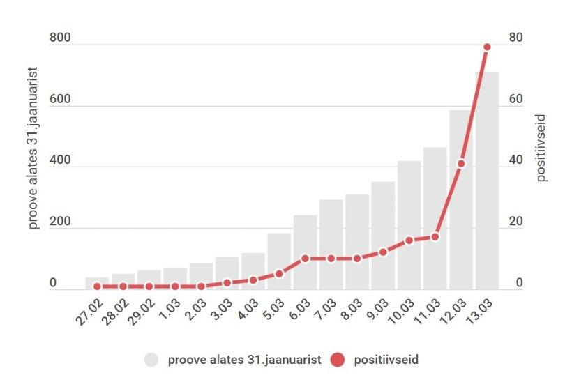 AJAJOON: 16 päeva viiruse jõudmisest Eestisse