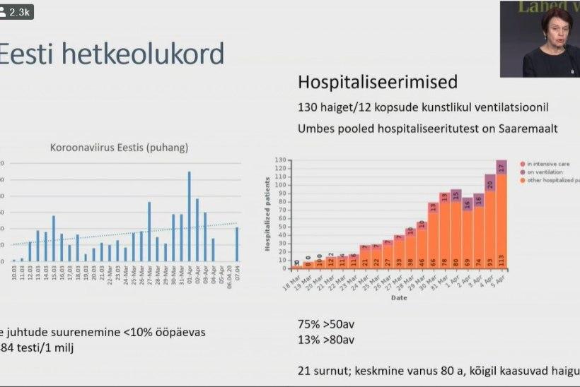 VIDEO | Tartu ülikooli professorid koroonaviiruse levikust: hospitaliseeritute tõus paneb muretsema