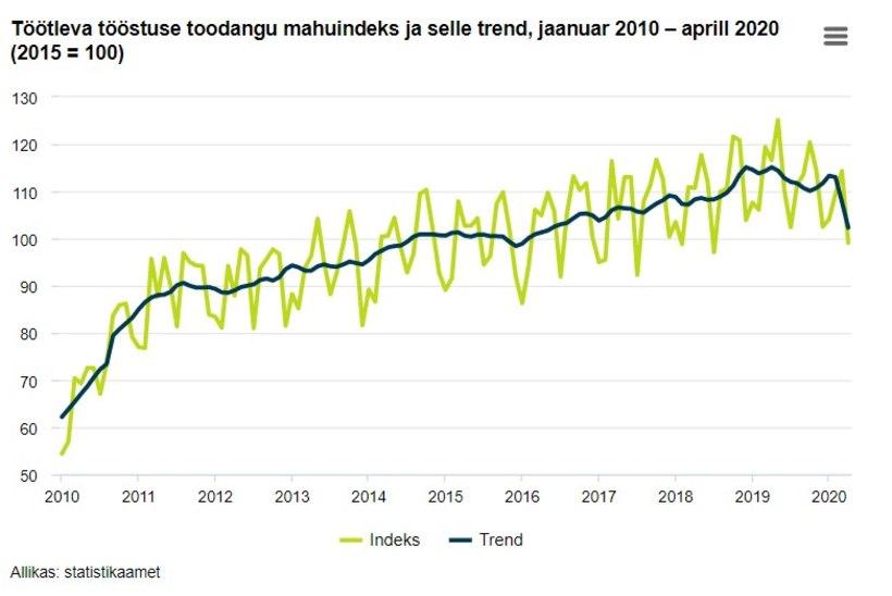 Koroonakriisi mõju: Eesti tööstustoodangu maht langes kümnendi tagusele tasemele