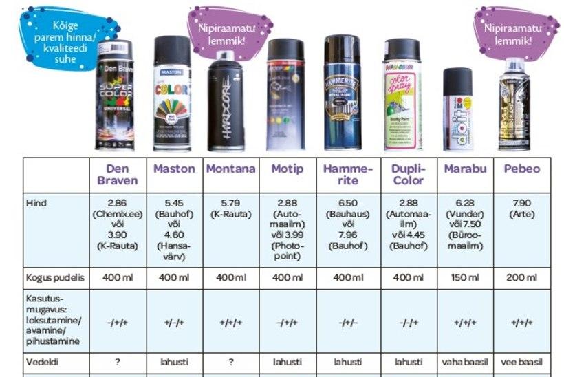 SUUR TEST | Milline aerosoolvärv katab kõige paremini?
