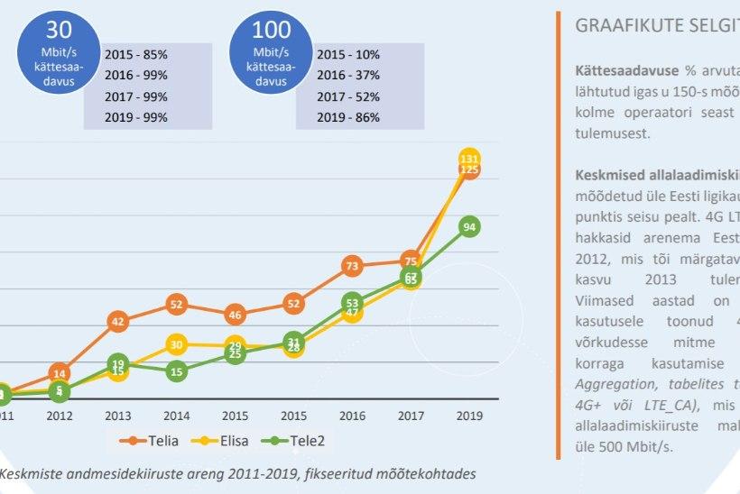 Miks maksavad eestlased mobiilse interneti eest rohkem kui vaja?