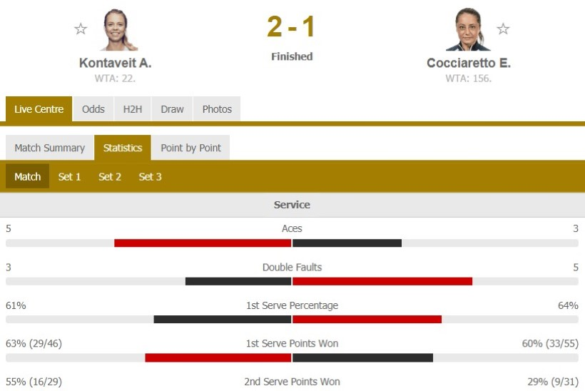 HEA TÖÖ! Kontaveit jõudis Palermos poolfinaali