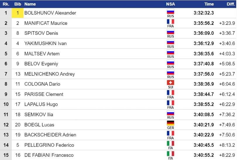 Diggins tegi Tour de Skil suusaajalugu, meeste arvestuses võitis Bolšunov
