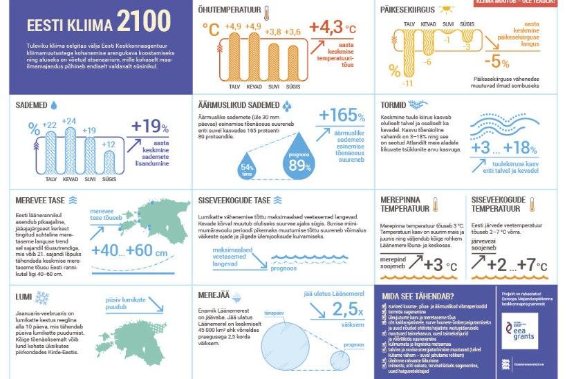 REKORDILISELT SOE 2020: üha soojenev kliima toob kaasa tormid, üleujutused ja põuad