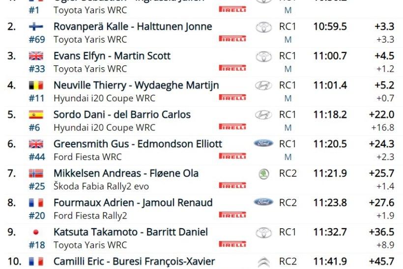 BLOGI |Ogier võttis Monte Carlo rallilt maksimumpunktid, Tänak katkestas