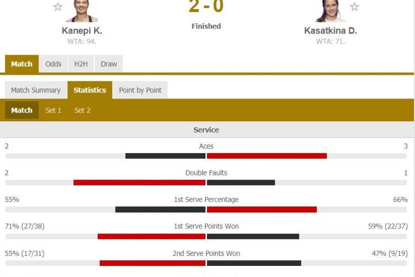 KÕVA! Võimsas hoos Kanepi pääses Austraalias veerandfinaali