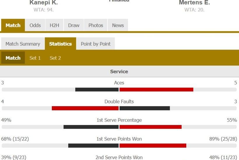 KAHJU! Pika pausi järel WTA turniiri finaalis mänginud Kanepi kaotas belglannale