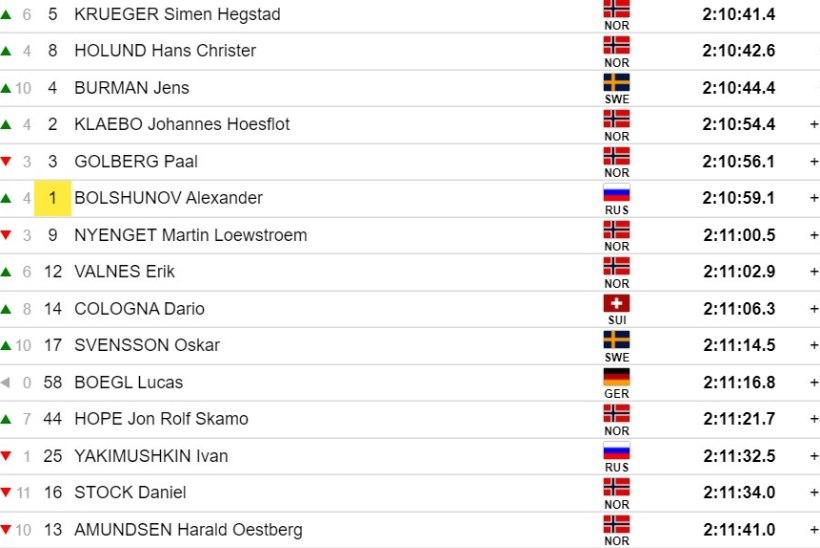 Norra sai hooaja viimasel etapil kaksikvõidu, Kläbo ja Bolšunov esikolmikusse ei jõudnud