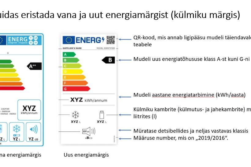 Mida tähendab A+++? Kodumasinate energiamärgised muutuvad senisest lihtsamaks