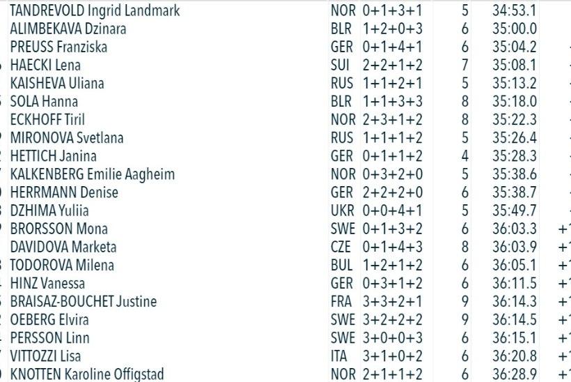Bö edestas viimasel etapil Lägreidi ning tuli kolmandat hooaega järjest MK-sarja üldvõitjaks