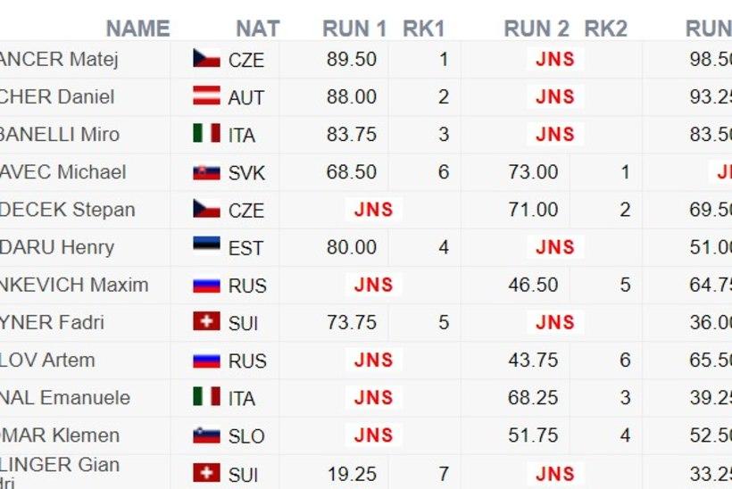 Henry Sildaru lõpetas juunioride MMi kuuenda kohaga