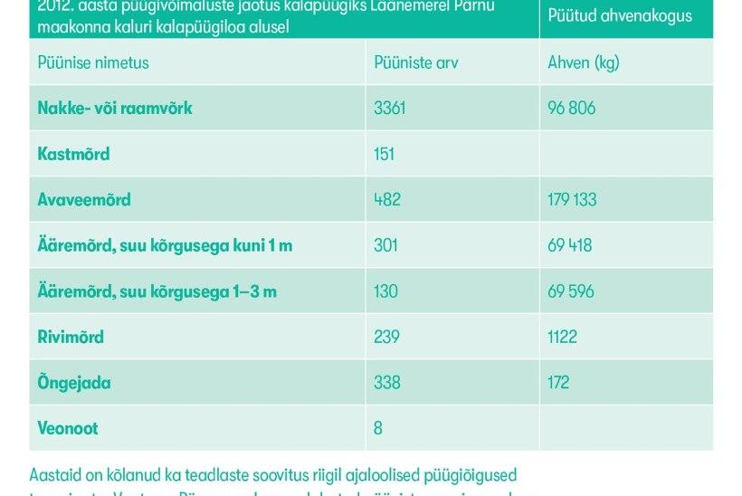 Eesti Kalastajate Selts: pakume lihtsaid ja selgeid lahendusi