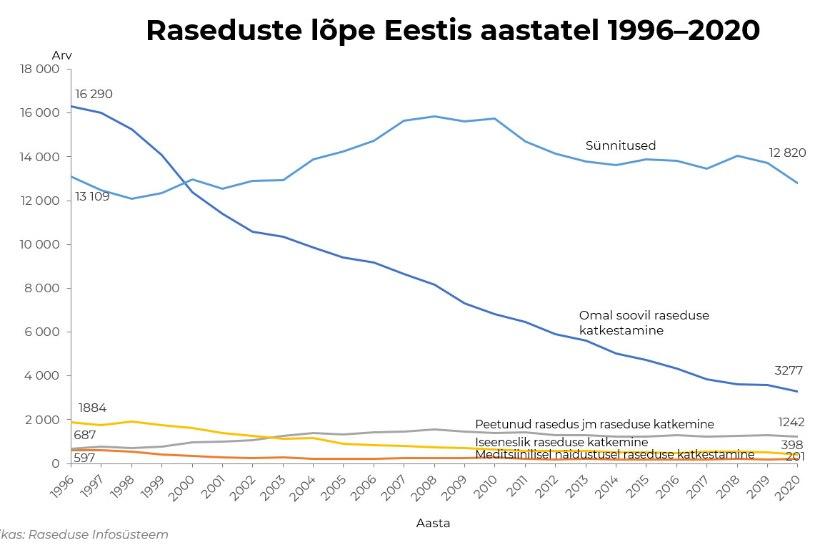 Eestis on raseduste katkestamise arv langustrendis