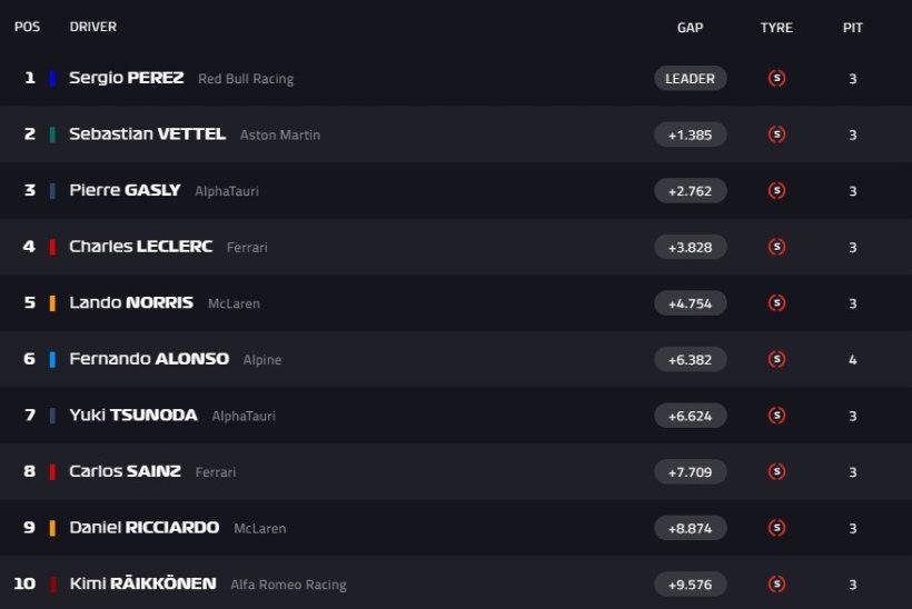 BLOGI | Verstappen ja Hamilton Aserbaidžaani GP-lt punkte ei saanud, põneva etapi võitis Perez