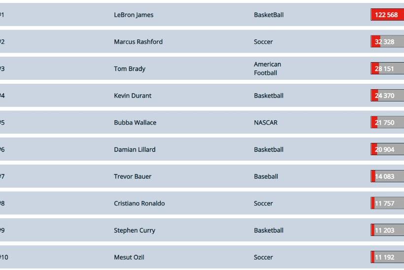 Uuring: maailma vihatuim sportlane on LeBron James