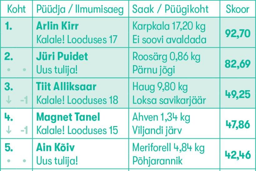 Rekordkala konkurss   Kopsakas roosärg kukutas teiselt kohalt kümnekilose havi