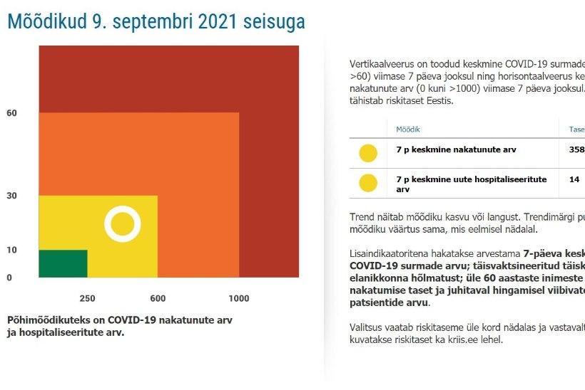 Valitsus uuendas Covidi riskimaatriksit, praegu on koroonaoht kollasel tasemel